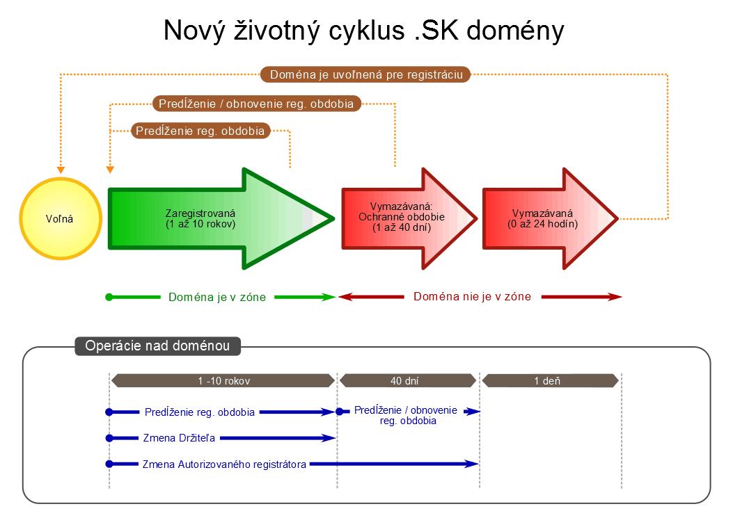 Zivotny-cyklus-sk